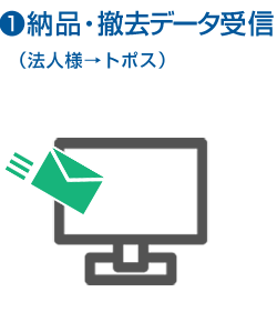 1.納品・撤去データ受信(法人→トポス)